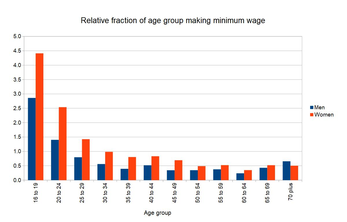 minimum wage by age