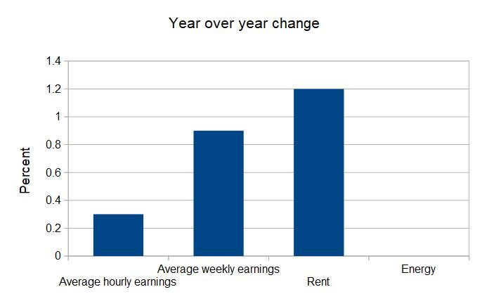 earnings change year to March