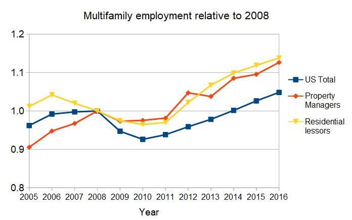 multifamily employment