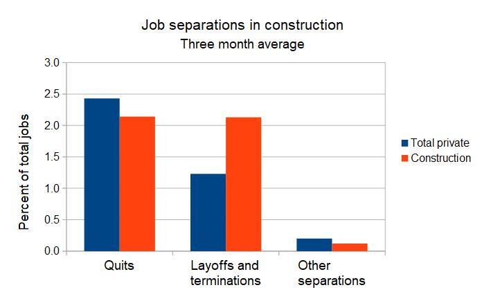 Construction separations
