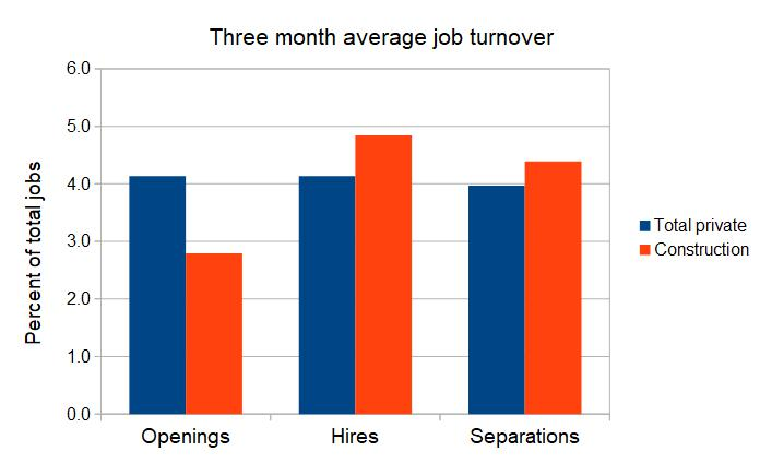construction turnover