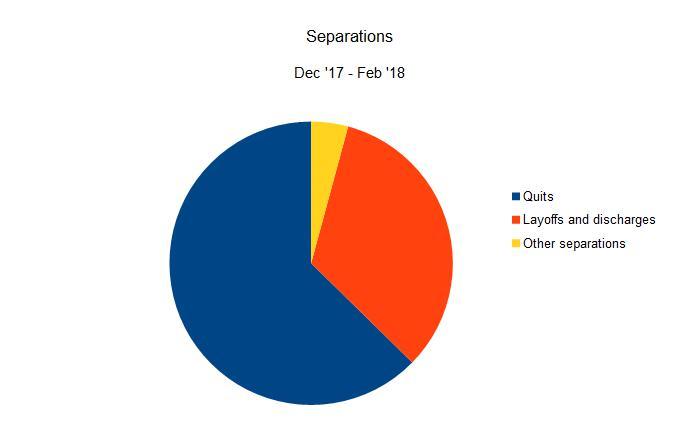 mf separations