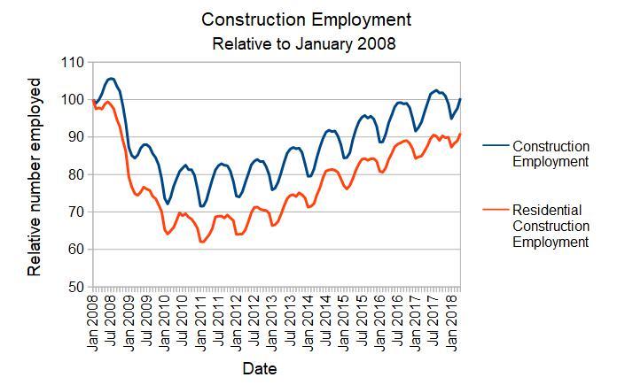 Relative employment