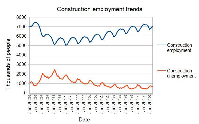 Const Employment