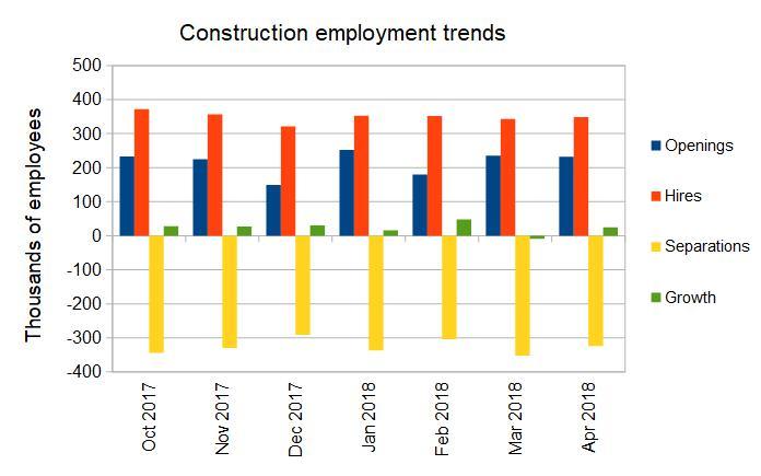 construction employment trends