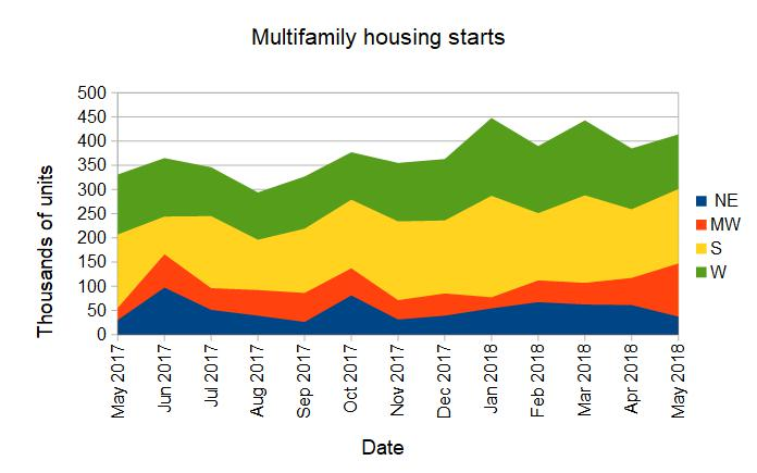 multifamily housing starts