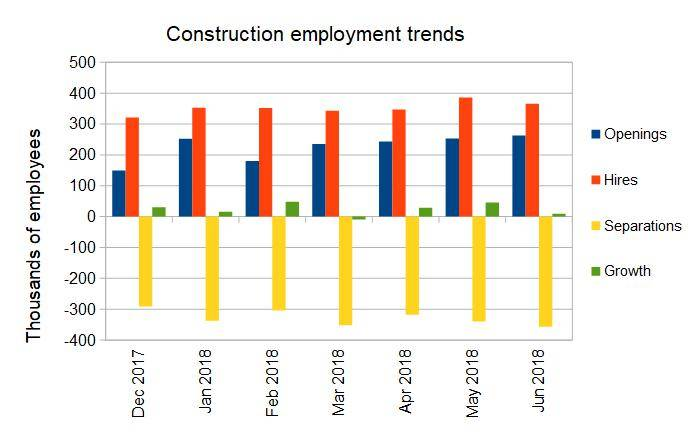 Construction job growth Source: Multihousing Pro