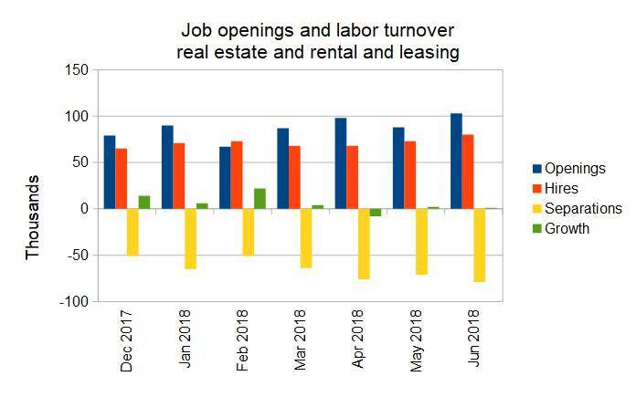 multifamily job growth