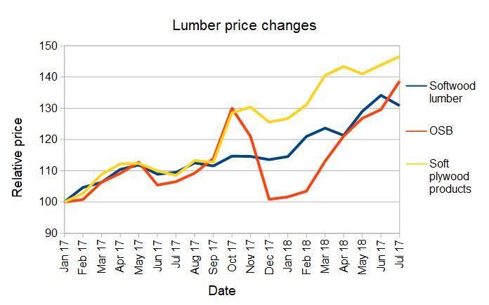 lumber price trends