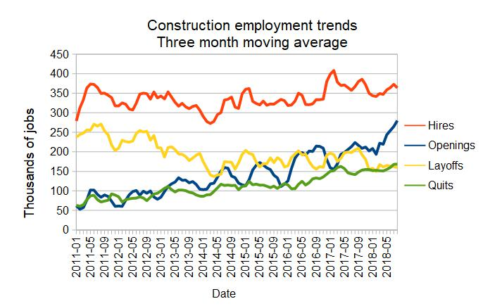 construction jobs trends