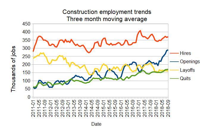 construction jobs trend