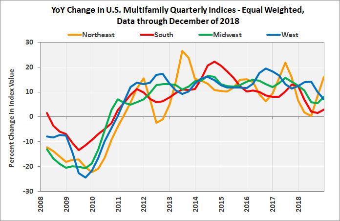 multifamily property value change