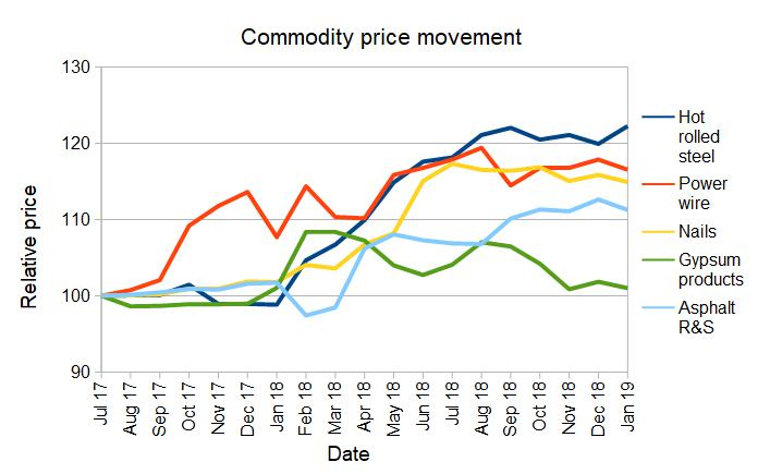 construction commodities