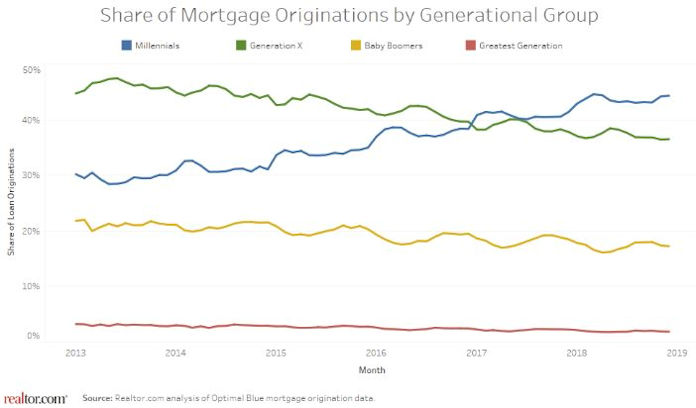 millennial mortgages