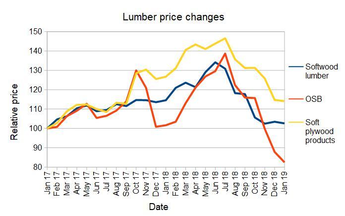 kumber prices