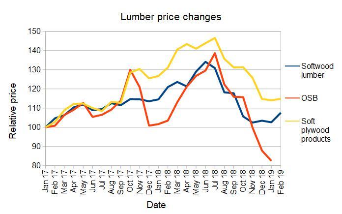 lumber price changes