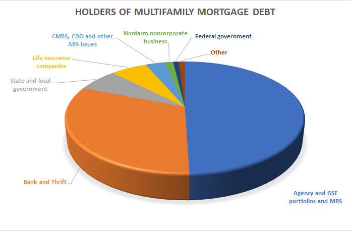 multifamily mortgage market share