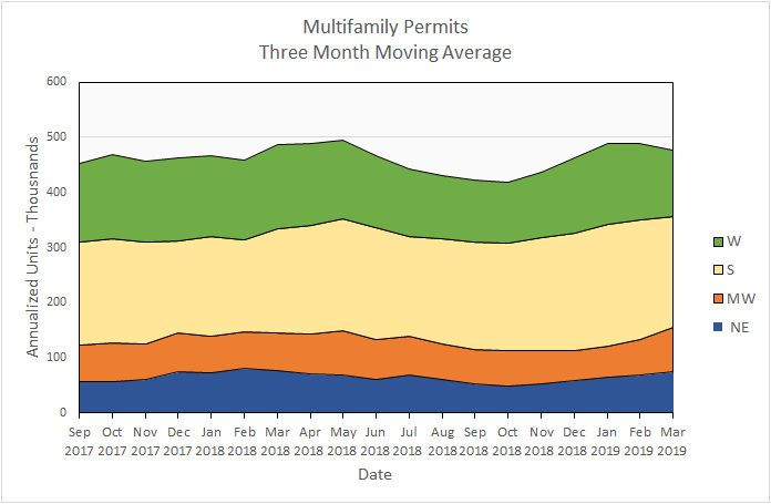 multifamily permits