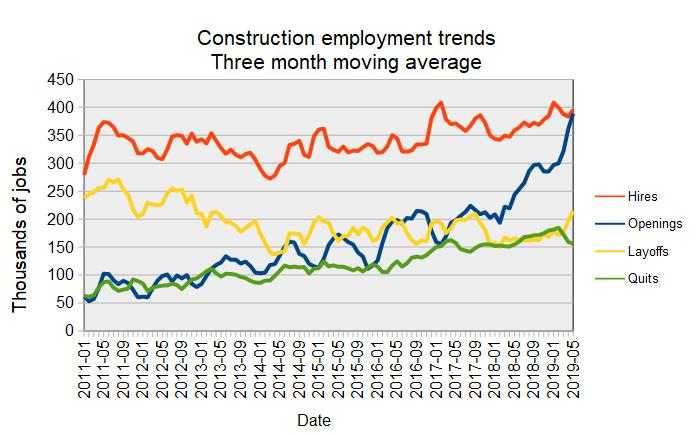 long-term construction jobs market trends