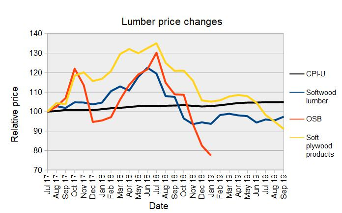 construction materials - lumber