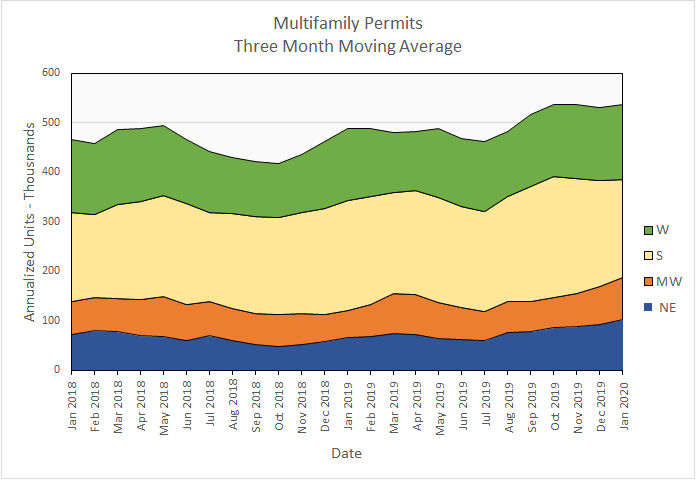 multifamily housing construction permits