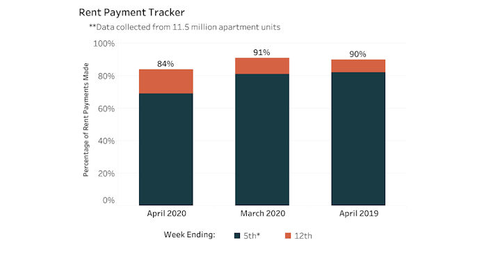NMHC rent payment tracker