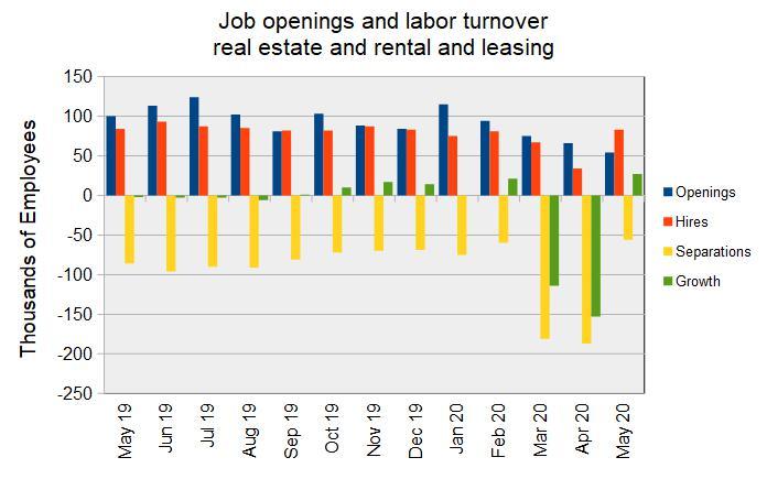 RERL jobs market