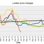 building material prices