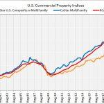 multifamily property values