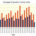 mortgage origination volume index