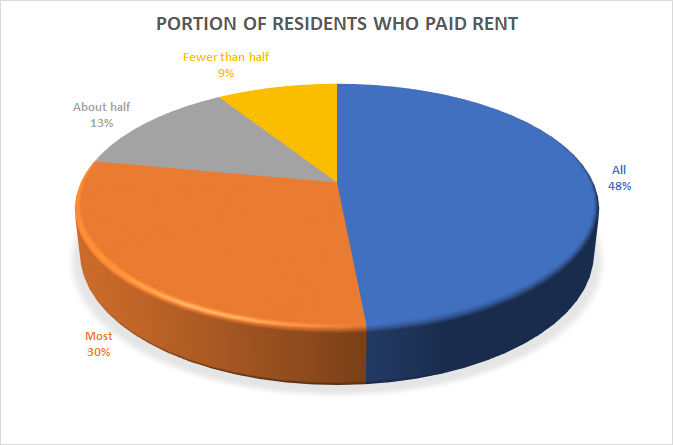 rent payments