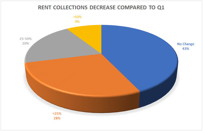 rent collections