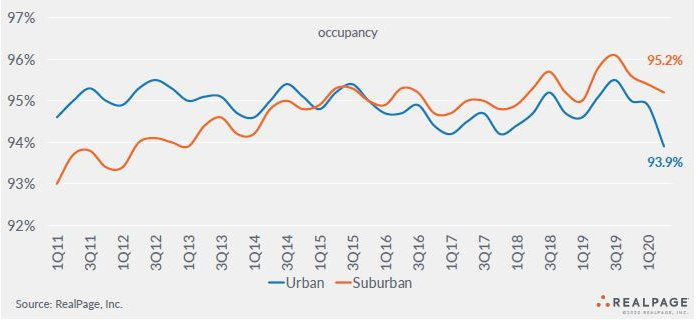 occupancy urban apartment markets and suburban apartment markets