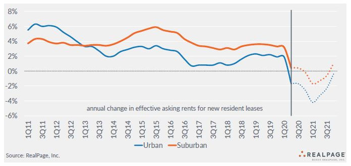 future rent growth urban apartment markets and suburban apartment markets