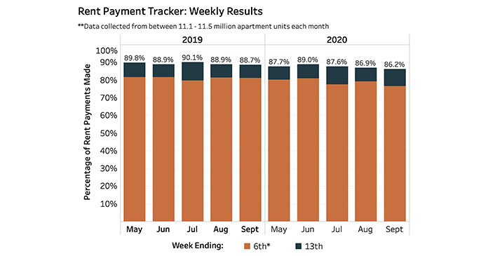NMHC's Rent Payment Tracker Sept 13