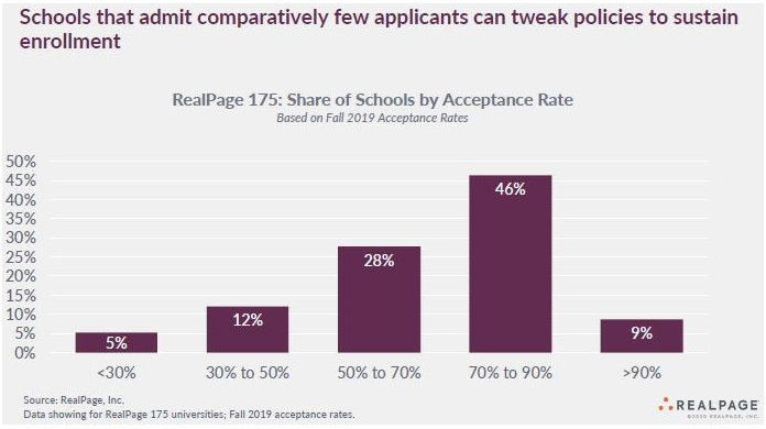 student housing acceptance rates