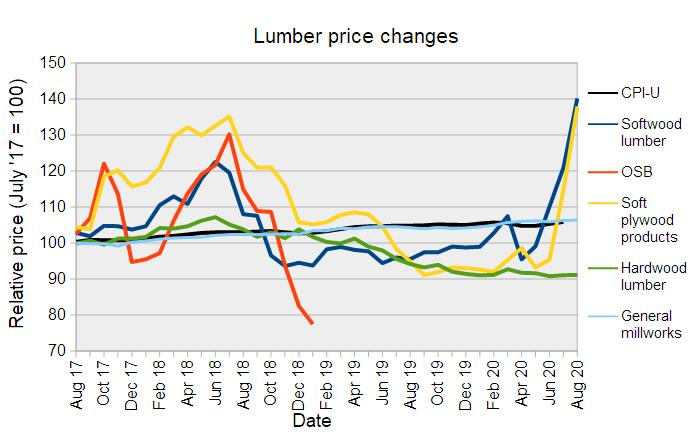 construction material prices lumber