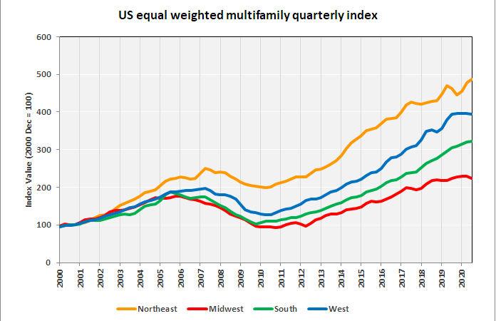 regional multifamily property values