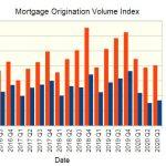 multifamily mortgage volume index