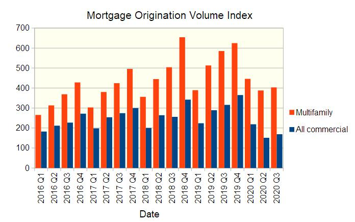 multifamily mortgage volume index