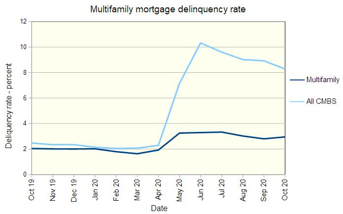 multifamily mortgage delinquencies