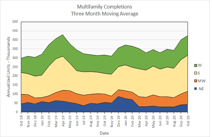 multifamily housing construction completions