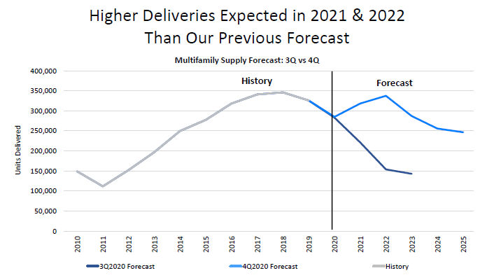 deliveries in 2021 and 2022