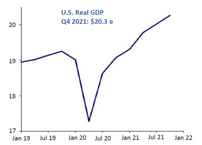 GDP growth in 2021 2022