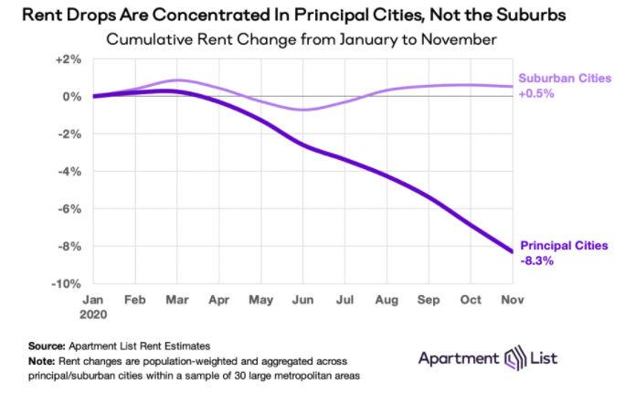 rent growth comparison