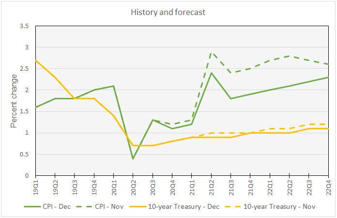 CPI economic forecast