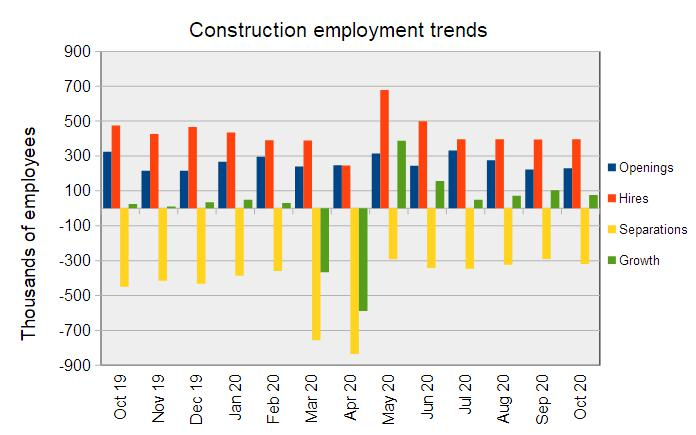construction jobs market