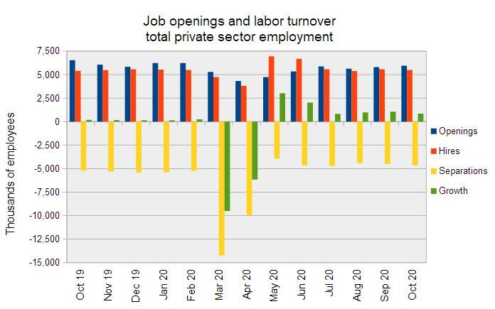 jobs market growth