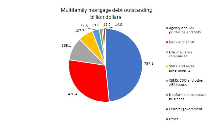 Multifamily Mortgage debt share