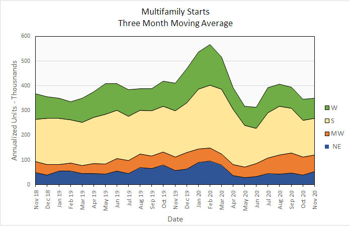multifamily housing construction starts